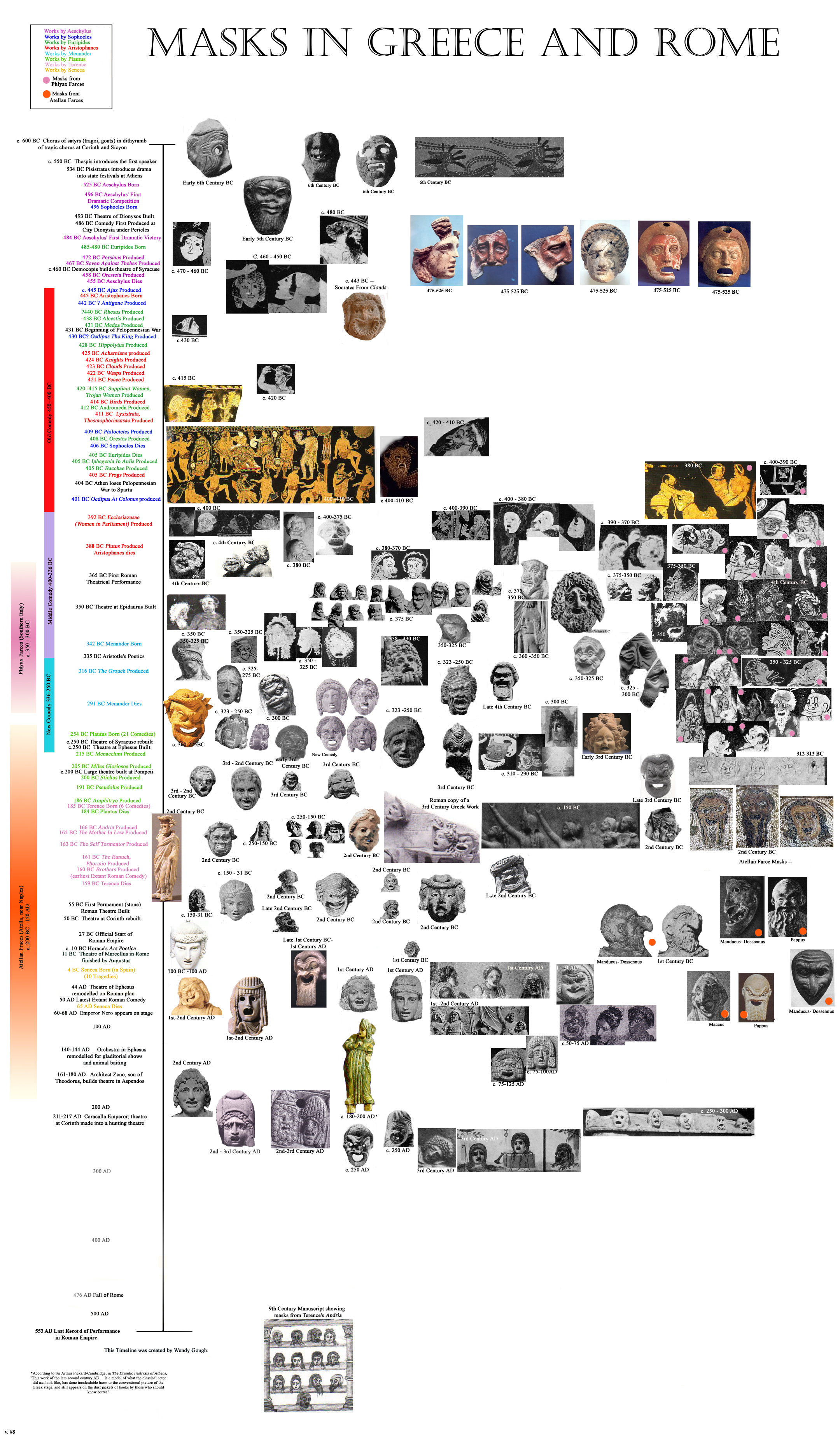 Greek and Roman Mask Timeline